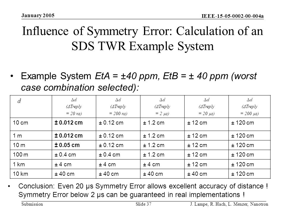 Influence of Symmetry Error: Calculation of an SDS TWR Example System
