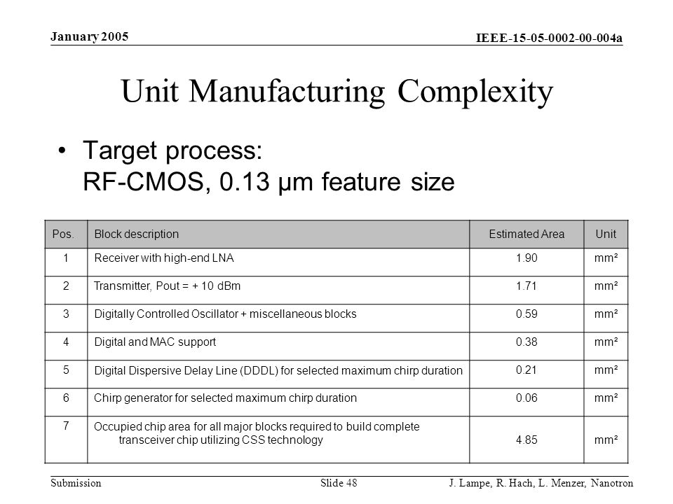 Unit Manufacturing Complexity