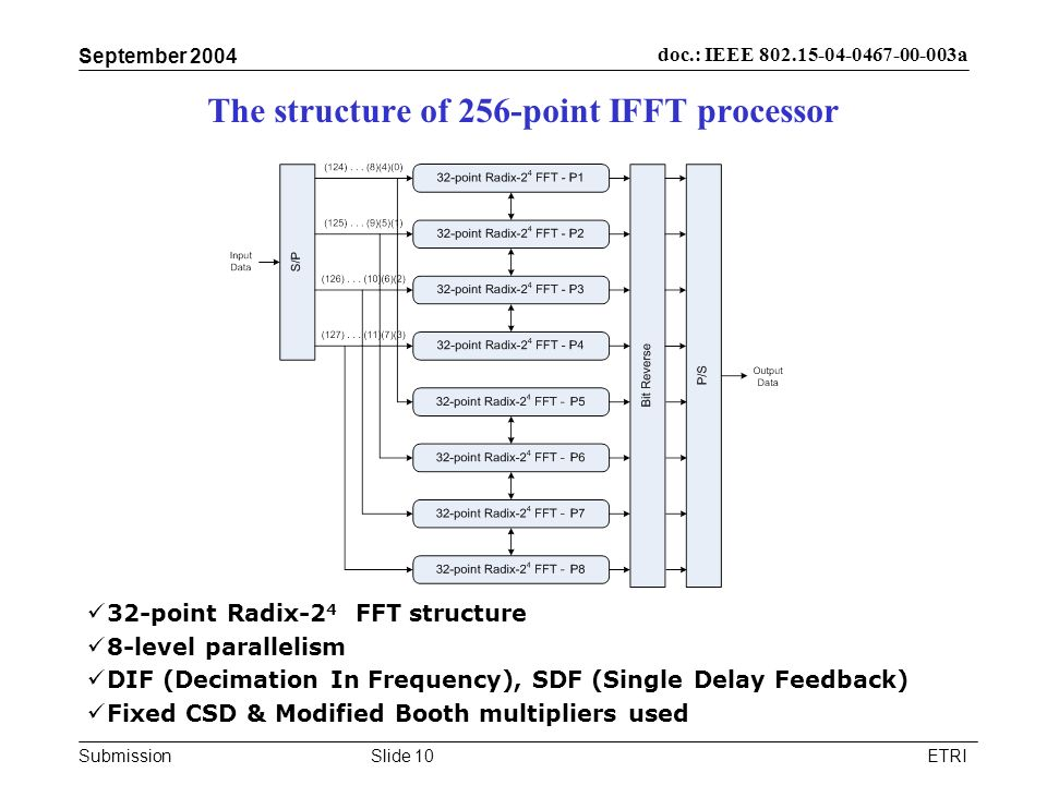 The structure of 256-point IFFT processor
