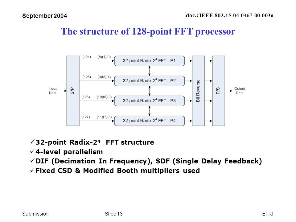 The structure of 128-point FFT processor