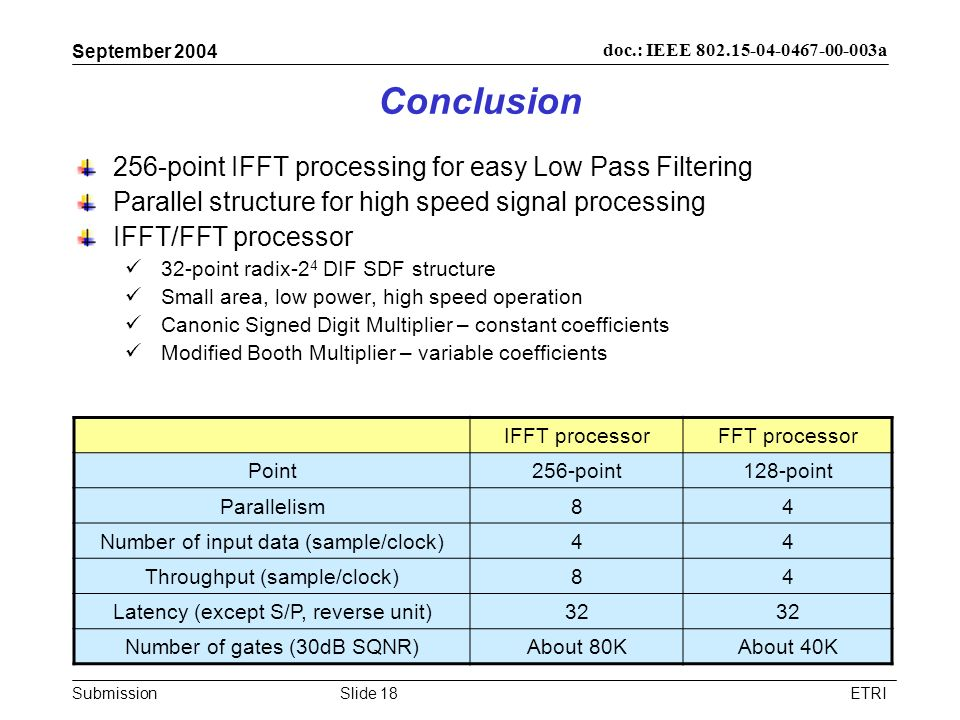 Conclusion 256-point IFFT processing for easy Low Pass Filtering