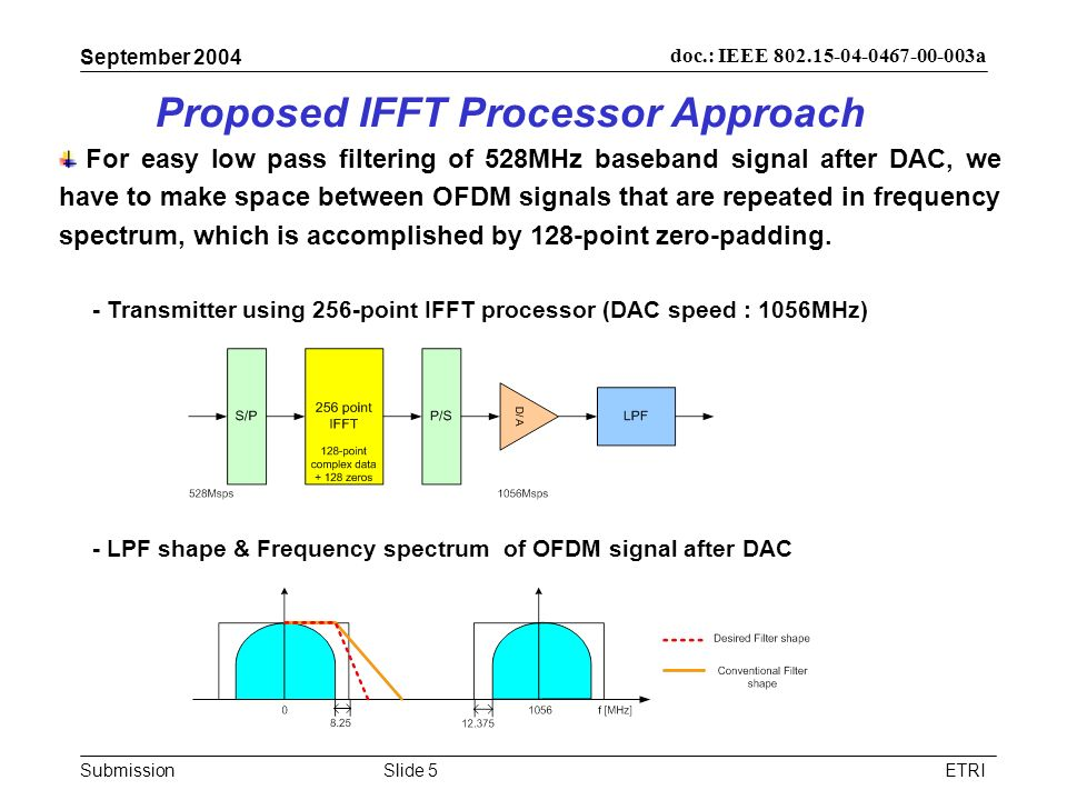 Proposed IFFT Processor Approach