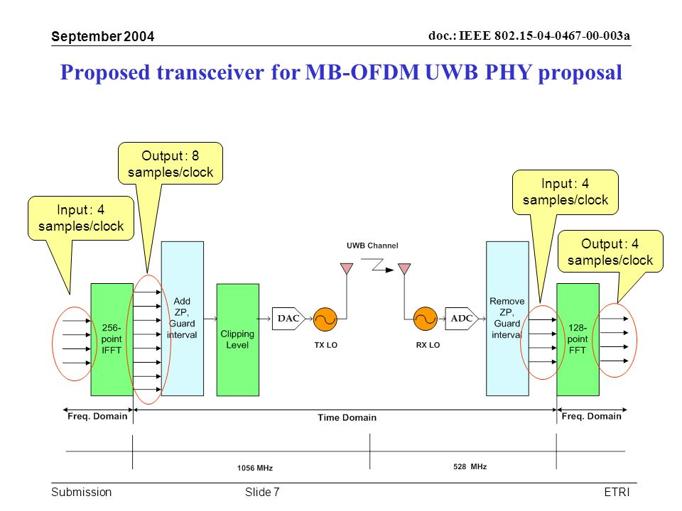 Proposed transceiver for MB-OFDM UWB PHY proposal