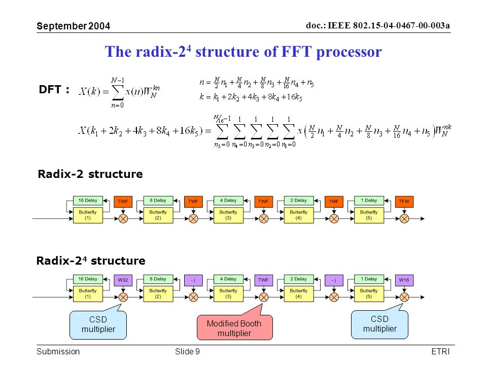 The radix-24 structure of FFT processor