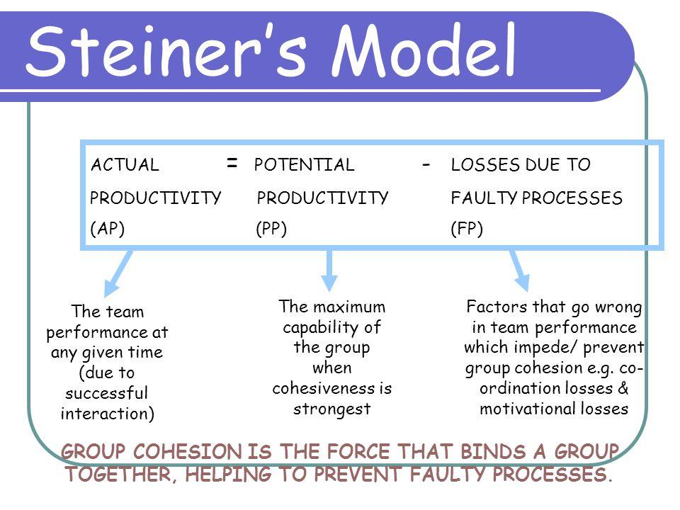 Model Of Group Effectiveness 4