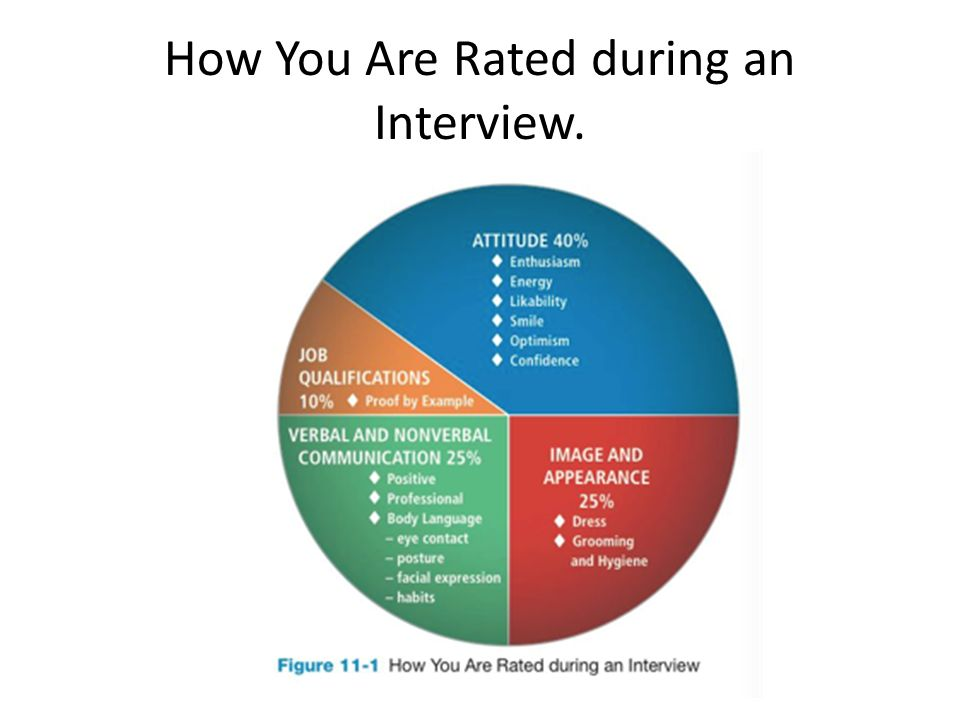Wrap Up The Interview In Your Favor Ppt Video Online