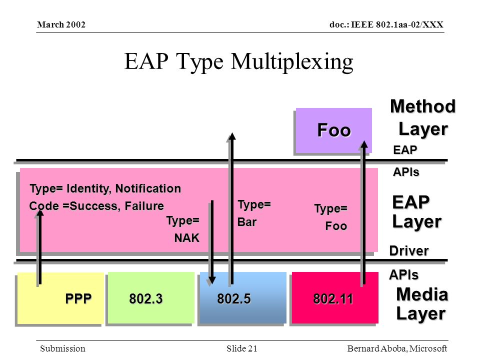 EAP Type Multiplexing Method Layer Foo EAP Layer Media Layer Driver