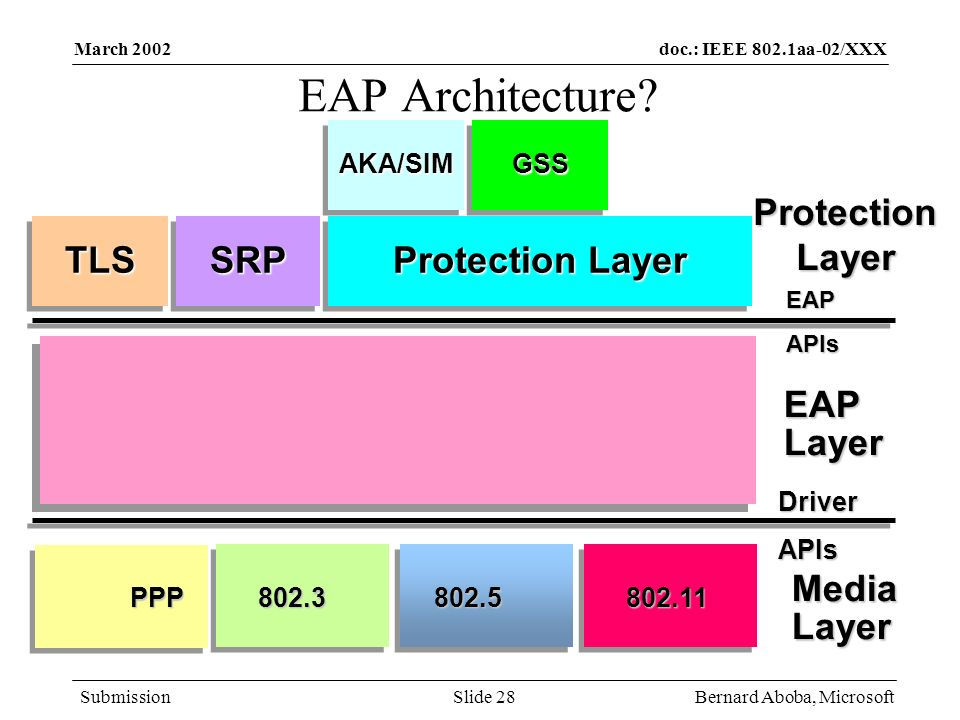 EAP Architecture Protection Layer TLS SRP Protection Layer EAP Layer