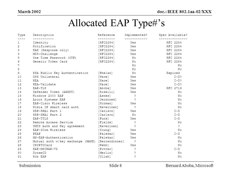 Allocated EAP Type#'s March 2002 Bernard Aboba, Microsoft