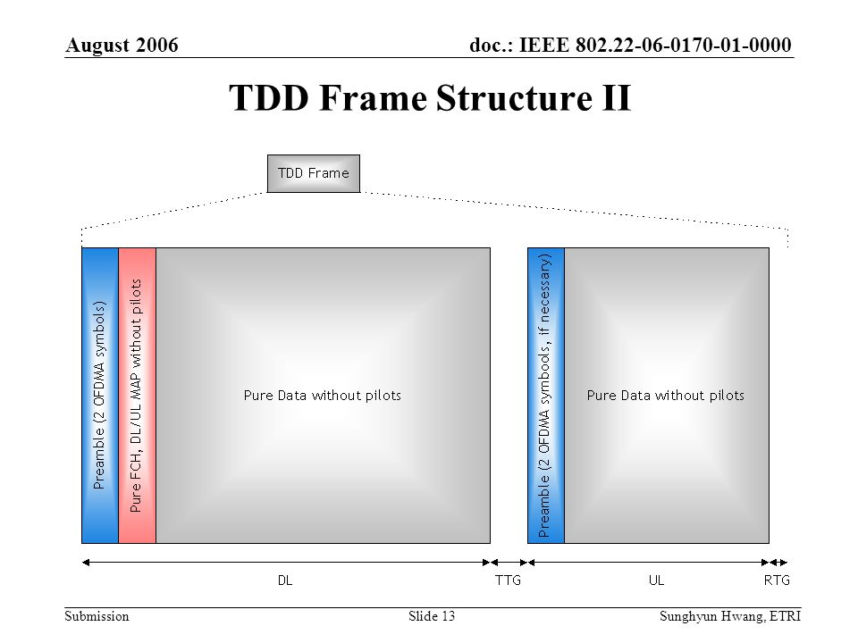 TDD Frame Structure II August 2006 June 2006
