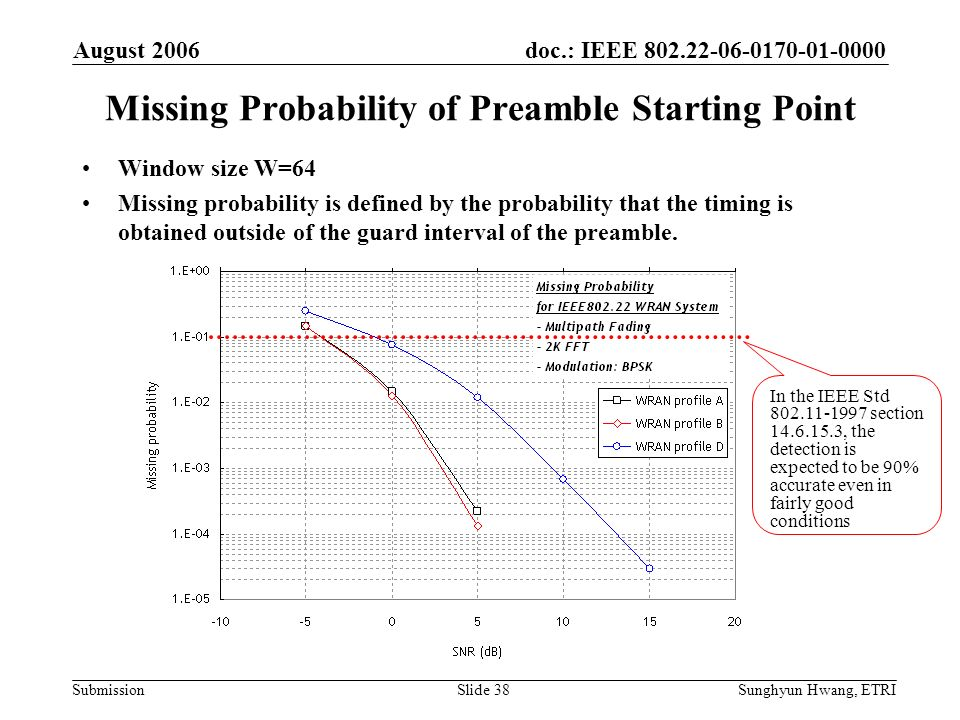Missing Probability of Preamble Starting Point