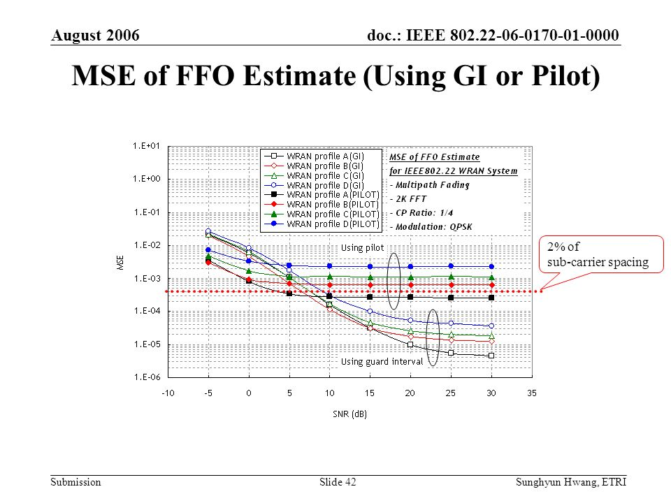 MSE of FFO Estimate (Using GI or Pilot)
