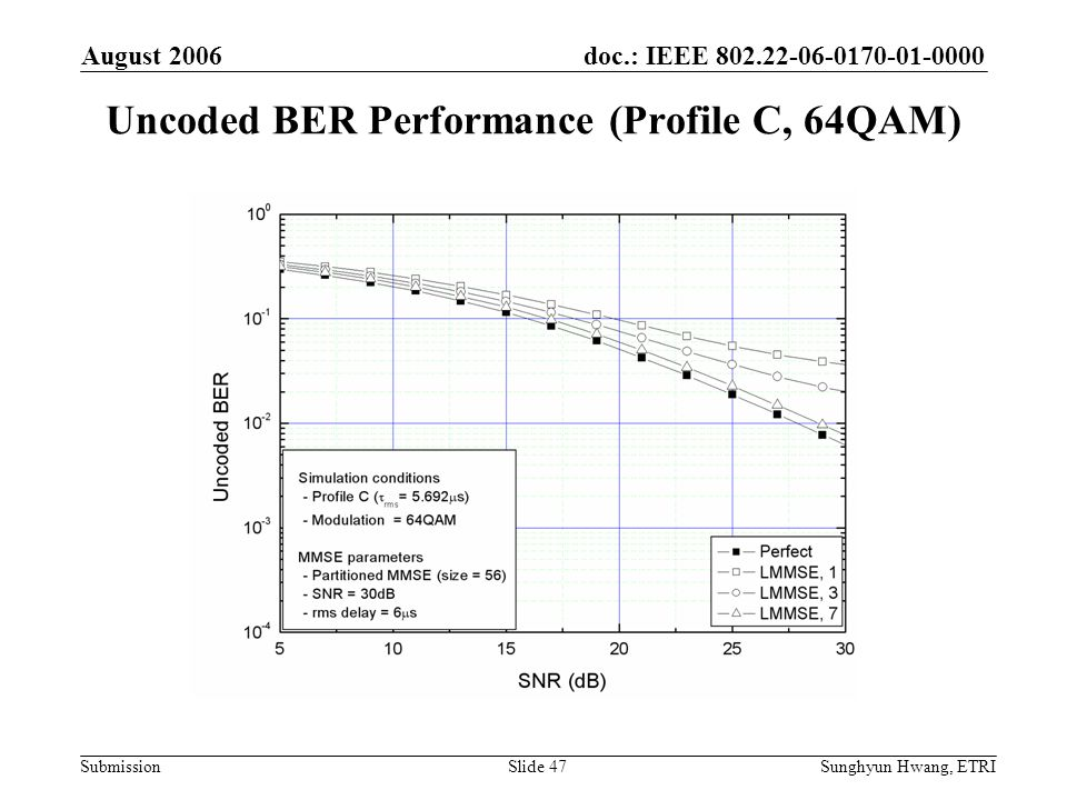 Uncoded BER Performance (Profile C, 64QAM)