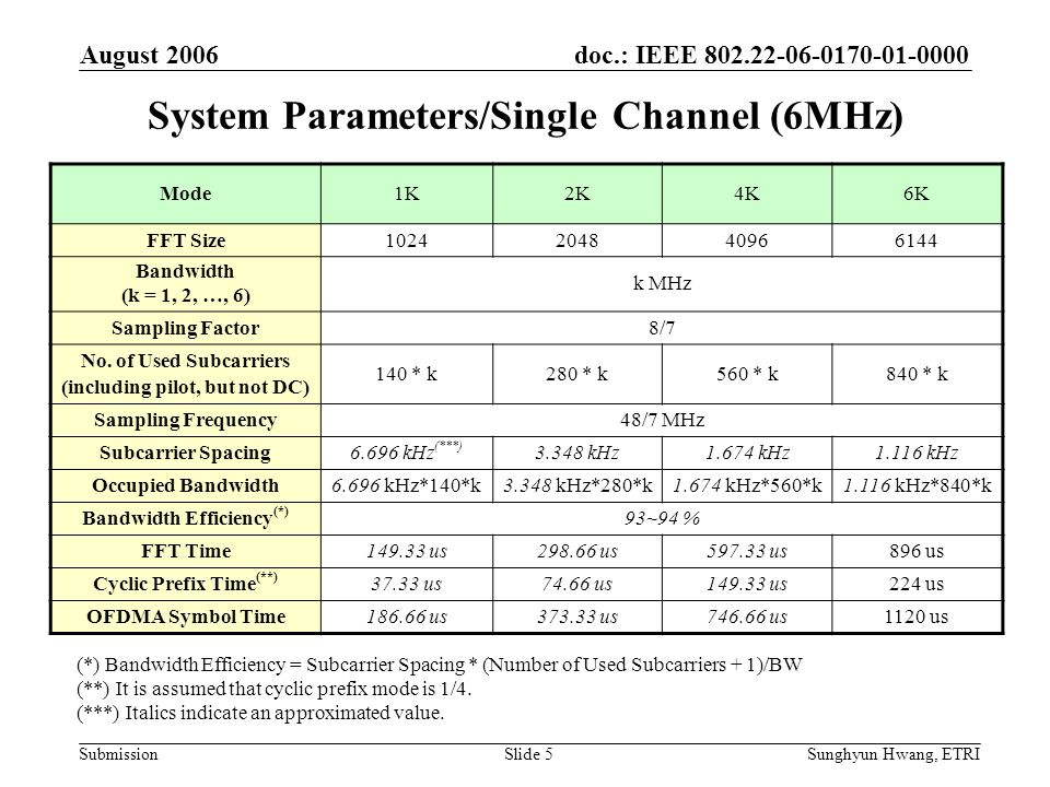System Parameters/Single Channel (6MHz)