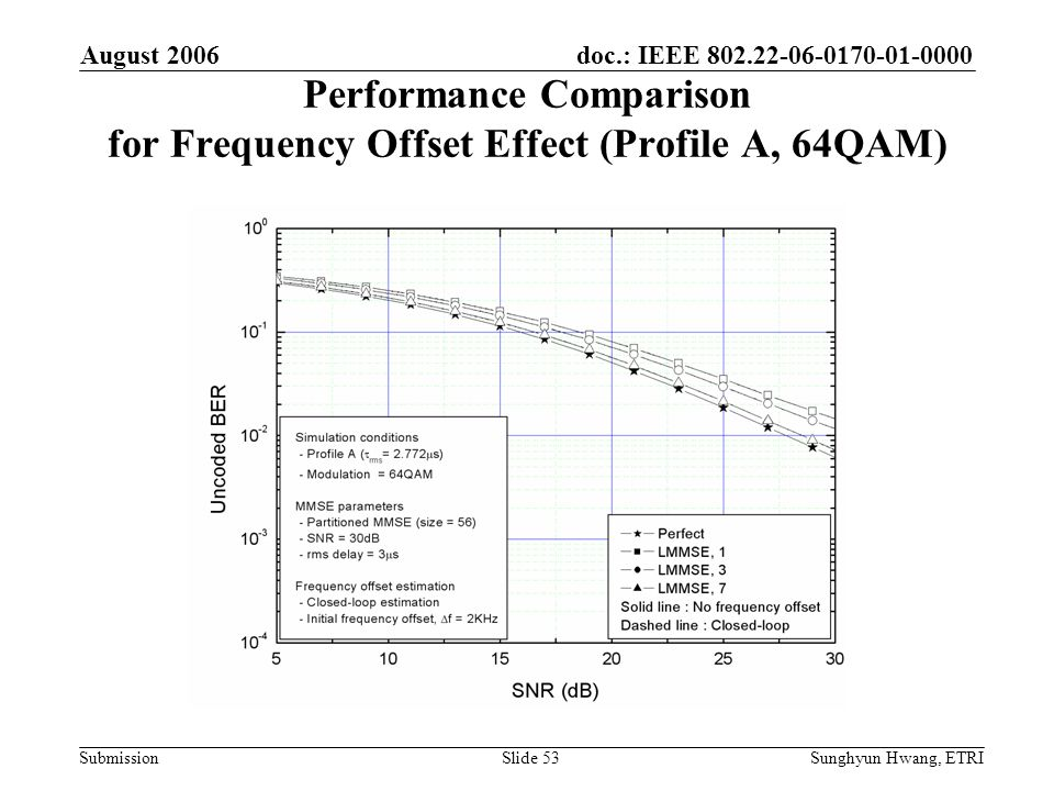 Performance Comparison for Frequency Offset Effect (Profile A, 64QAM)