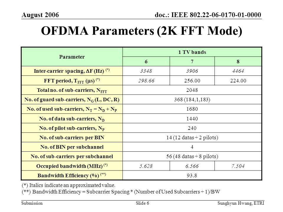 OFDMA Parameters (2K FFT Mode)