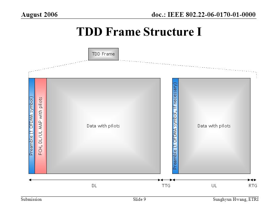 TDD Frame Structure I August 2006 June 2006