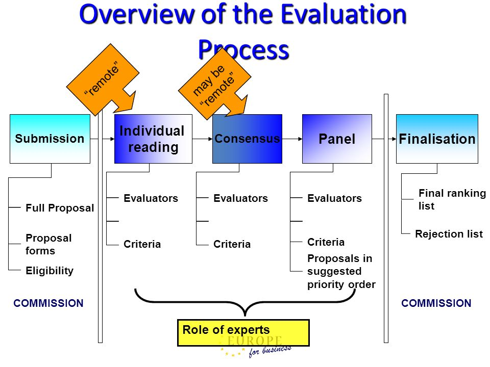 Overview of the Evaluation Process