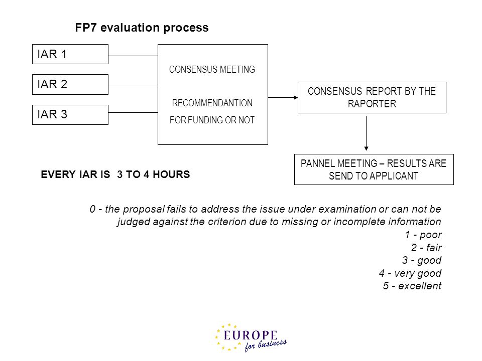 FP7 evaluation process IAR 1 IAR 2 IAR 3