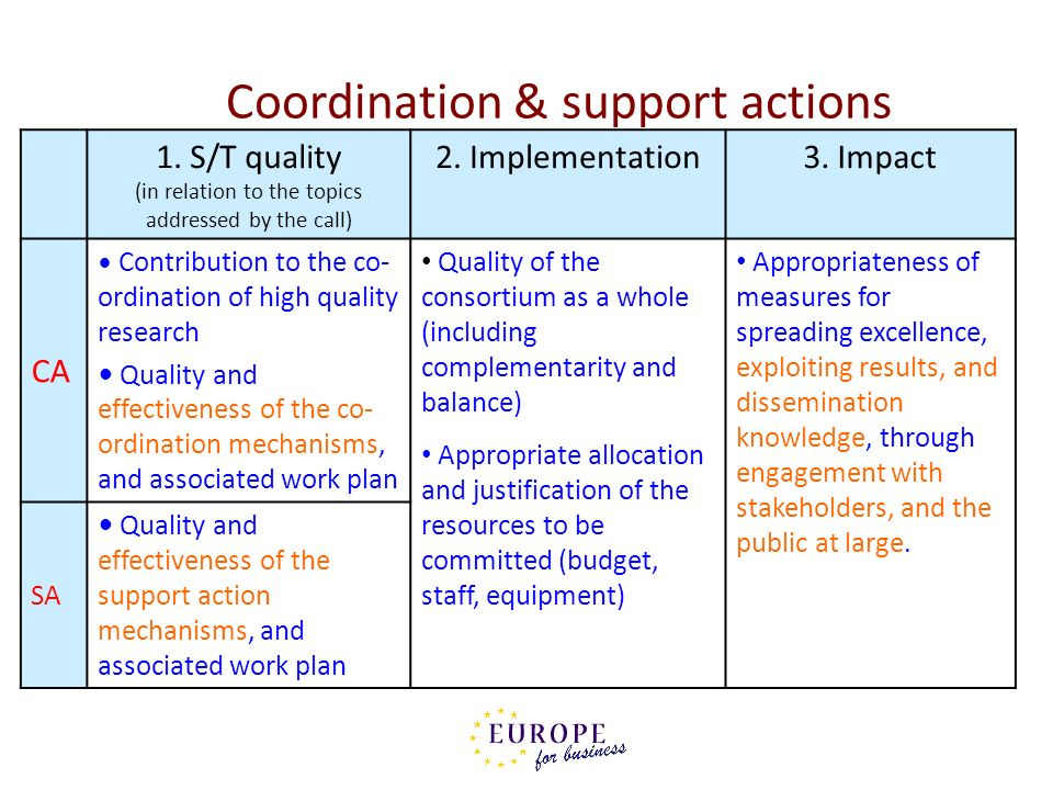 Coordination & support actions