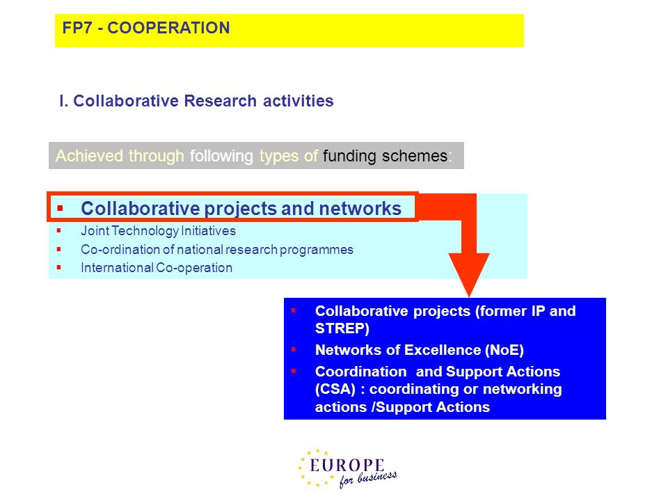 Collaborative projects and networks