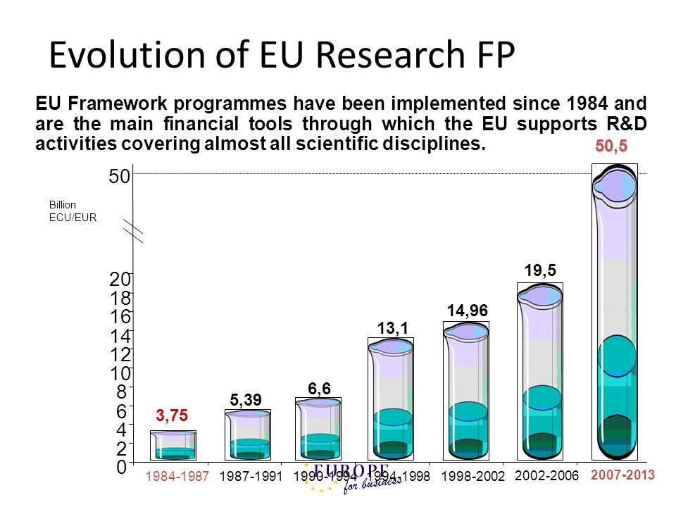 Evolution of EU Research FP