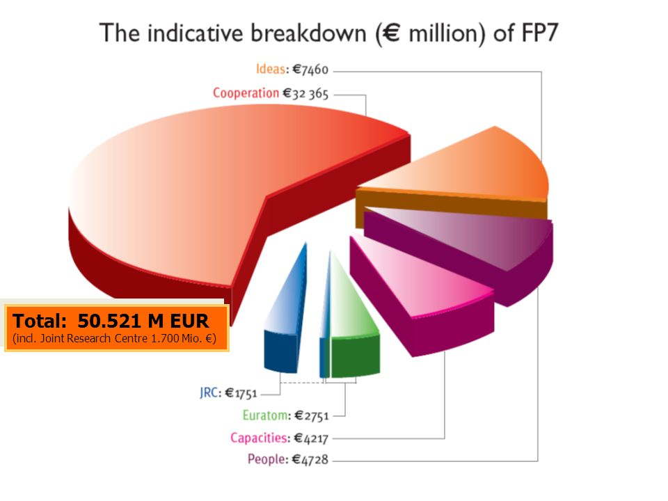 Total: 50.521 M EUR (incl. Joint Research Centre 1.700 Mio. €)