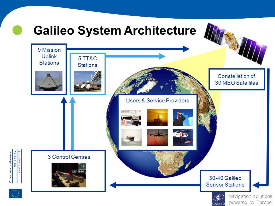 Galileo System Architecture