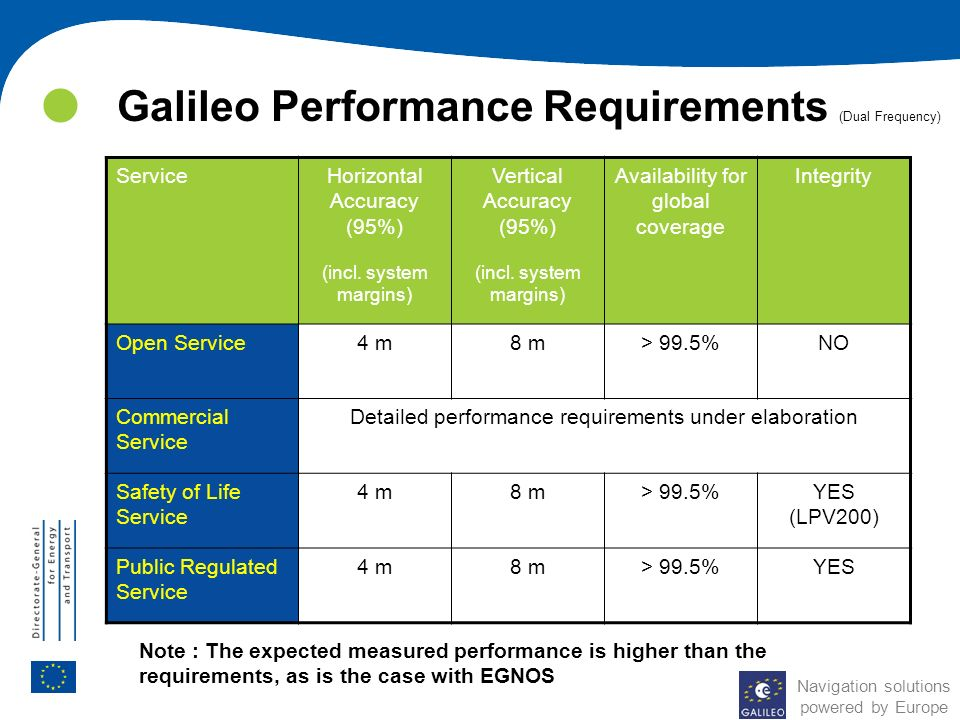 Galileo Performance Requirements (Dual Frequency)