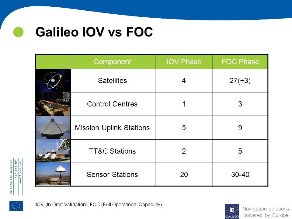 Galileo IOV vs FOC Component IOV Phase FOC Phase Satellites 4 27(+3)