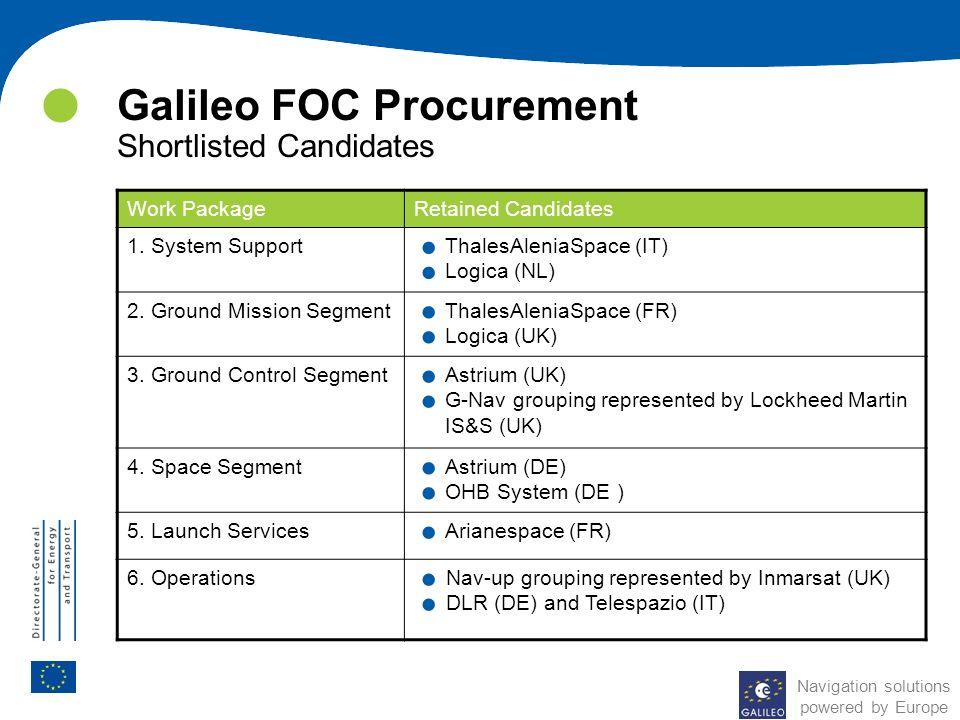 Galileo FOC Procurement Shortlisted Candidates