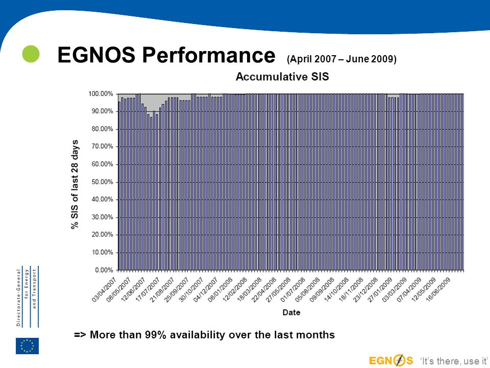 EGNOS Performance (April 2007 – June 2009)