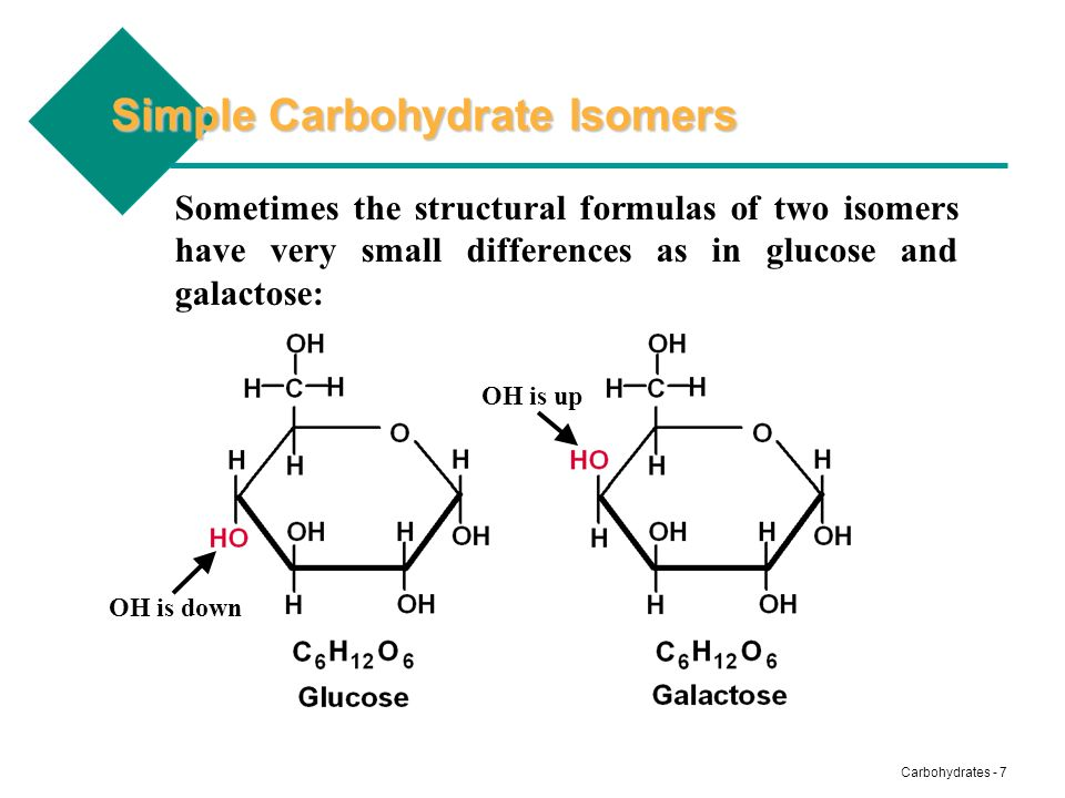 Simple Carbohydrate Isomers