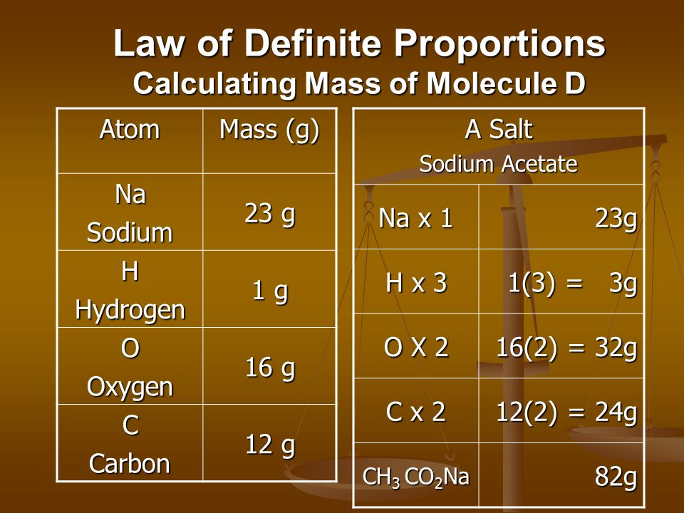 Law of Definite Proportions Calculating Mass of Molecule D