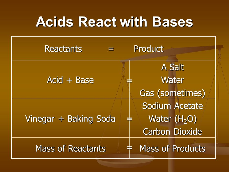 Acids React with Bases Reactants = Product Acid + Base A Salt Water