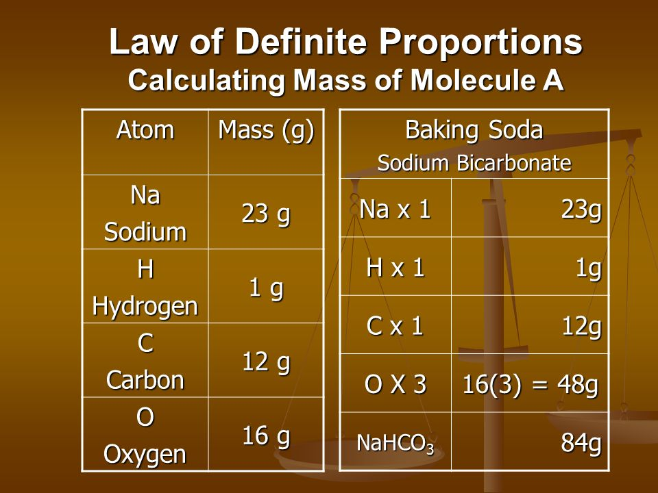 Law of Definite Proportions Calculating Mass of Molecule A