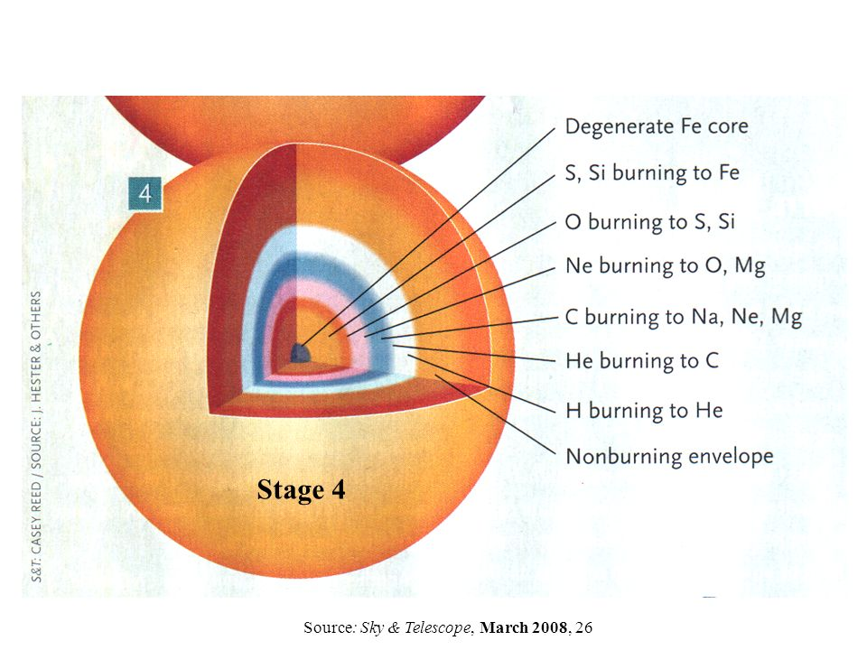 Stage 4 Source: Sky & Telescope, March 2008, 26