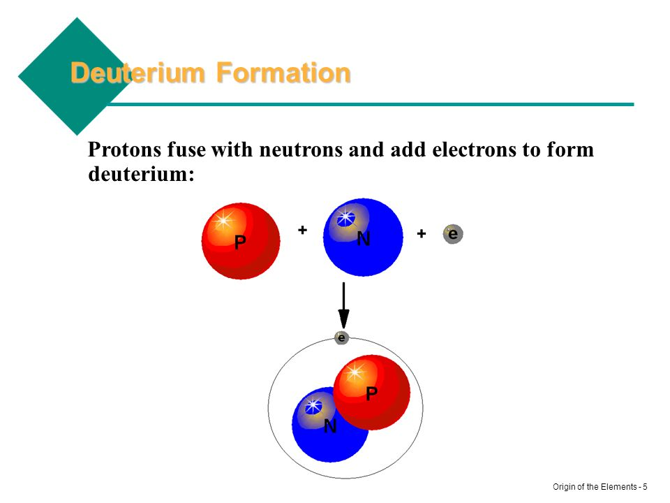 Deuterium Formation Protons fuse with neutrons and add electrons to form deuterium:
