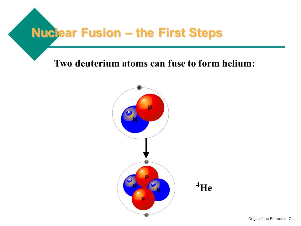 Nuclear Fusion – the First Steps