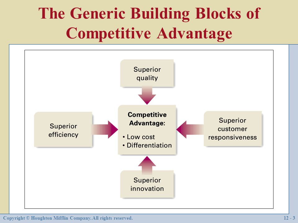 Implementing strategy in companies that compete in a for Builders advantage