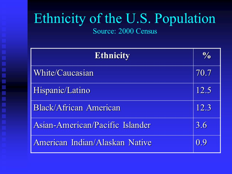 Ethnicity of the U.S. Population Source: 2000 Census