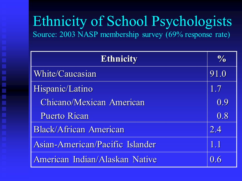 Ethnicity of School Psychologists Source: 2003 NASP membership survey (69% response rate)