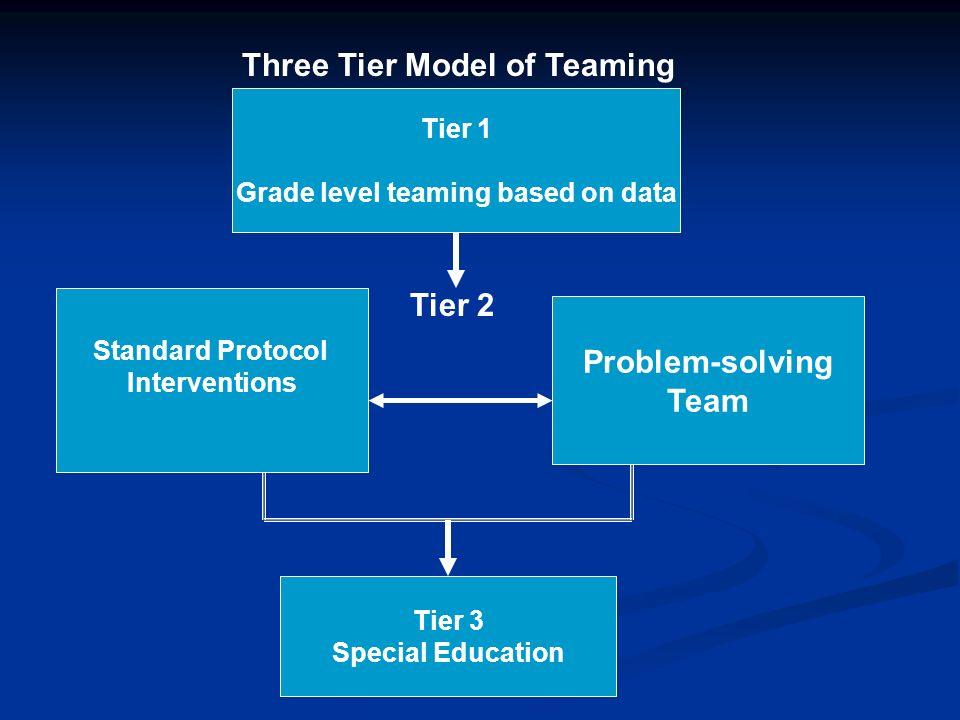 Grade level teaming based on data
