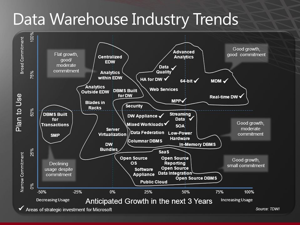 trends in data warehousing pdf