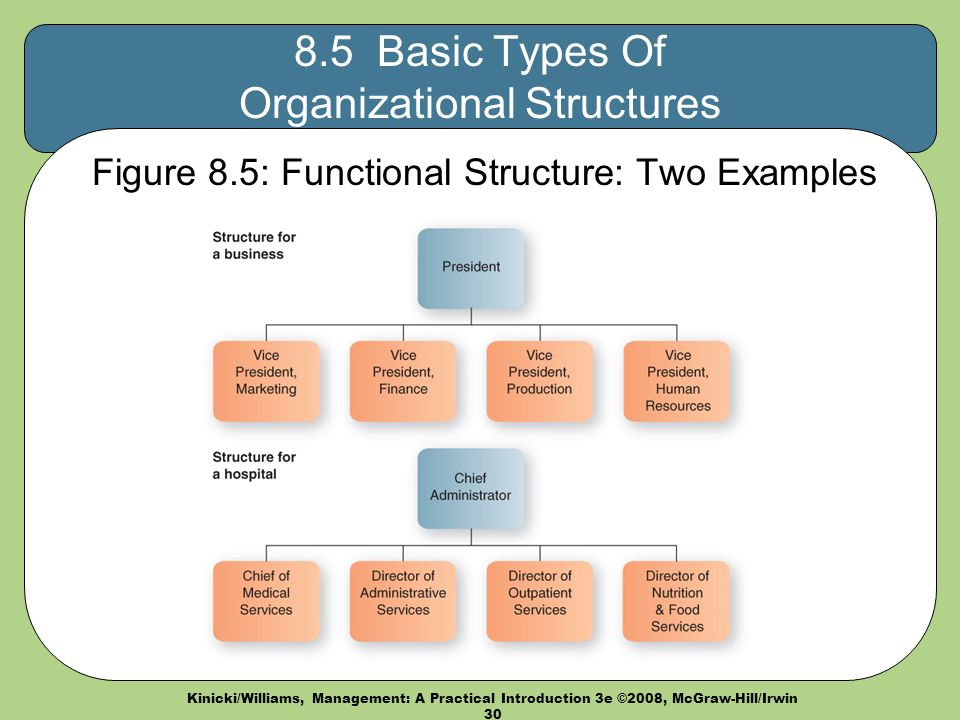 practical example of organisational structure Practical example of organisational structure two main types of organisational structure 1 hierachial structure 2 flat structure the main hieranchial structure has many layers of management and at times this can cause information to be lost or changed while passing to one person to another.