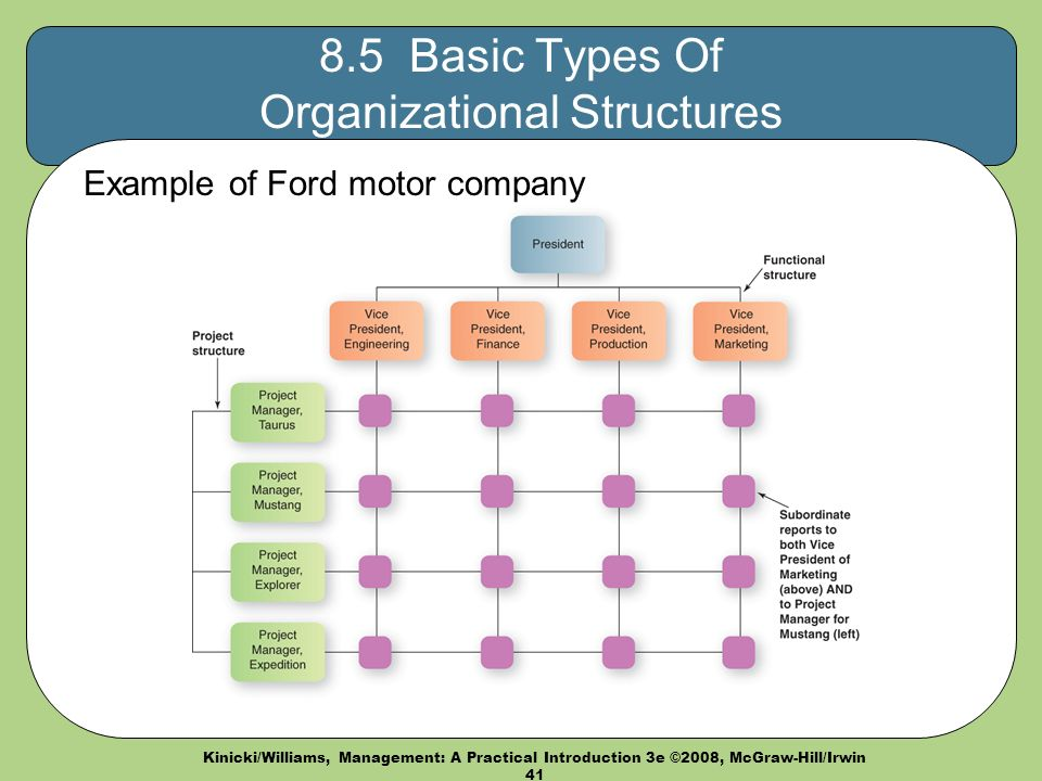 Management a practical introduction third edition ppt for Ford motor company human resources