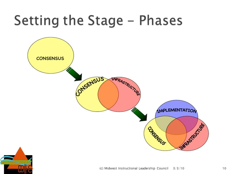 Setting the Stage - Phases