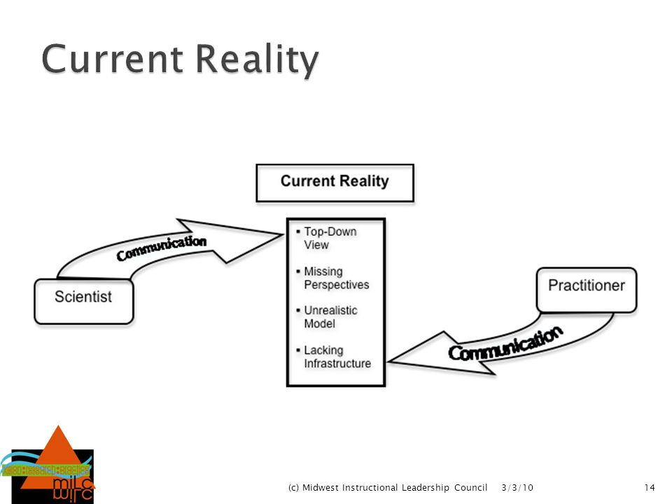 Current Reality Brad (c) Midwest Instructional Leadership Council