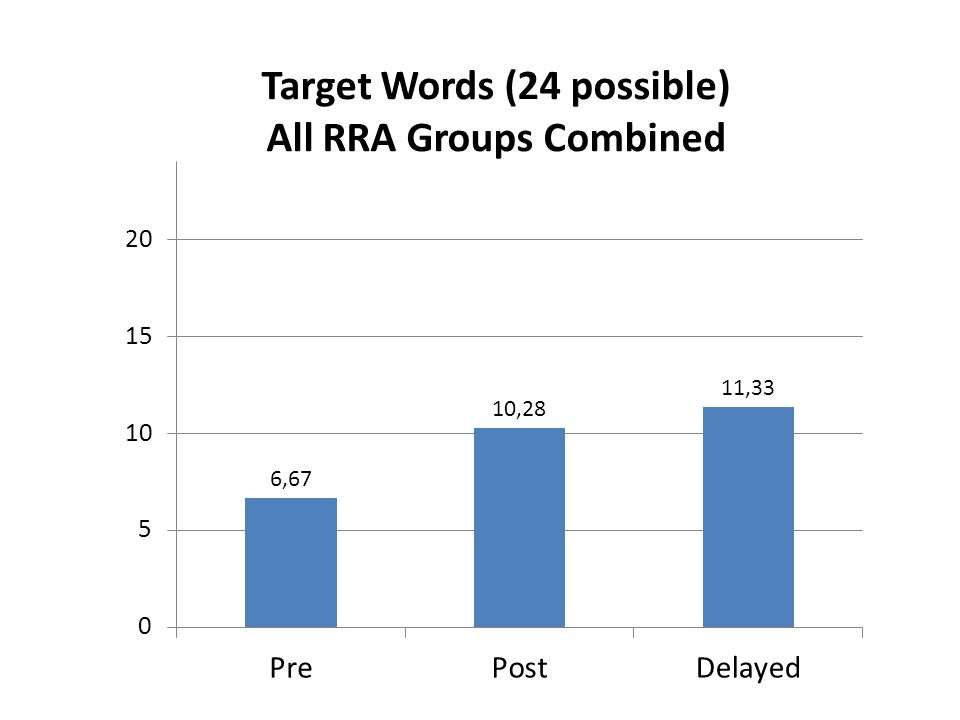Nontarget words average gain =1.3 words (but ceiling effect too)