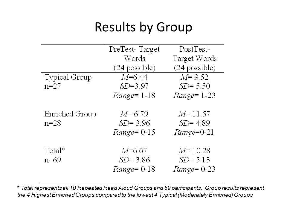 Results by Group Gains range from -3 to 10.